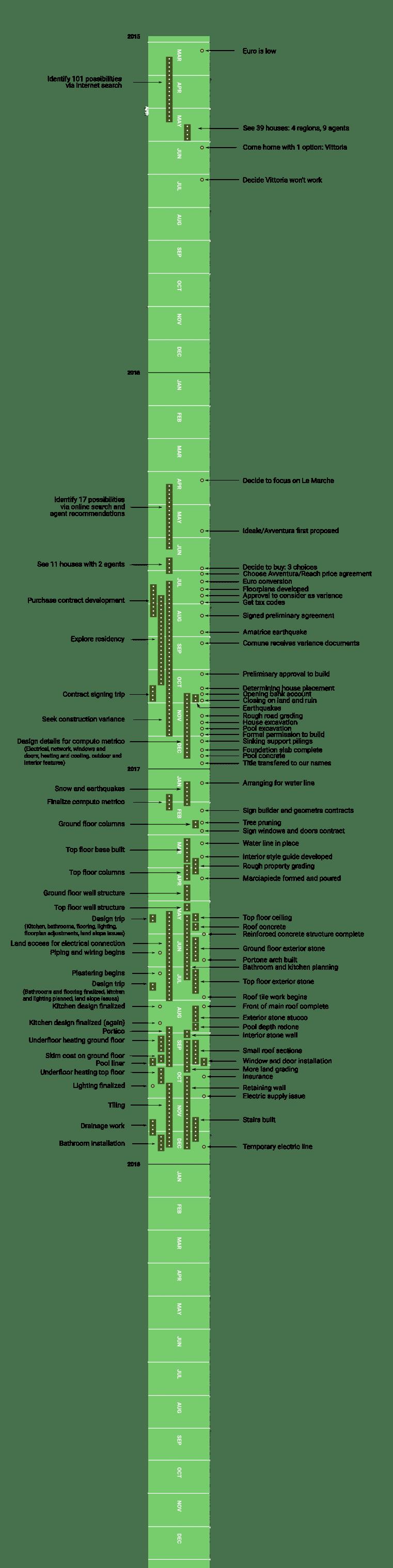 casa avventura graphic timeline